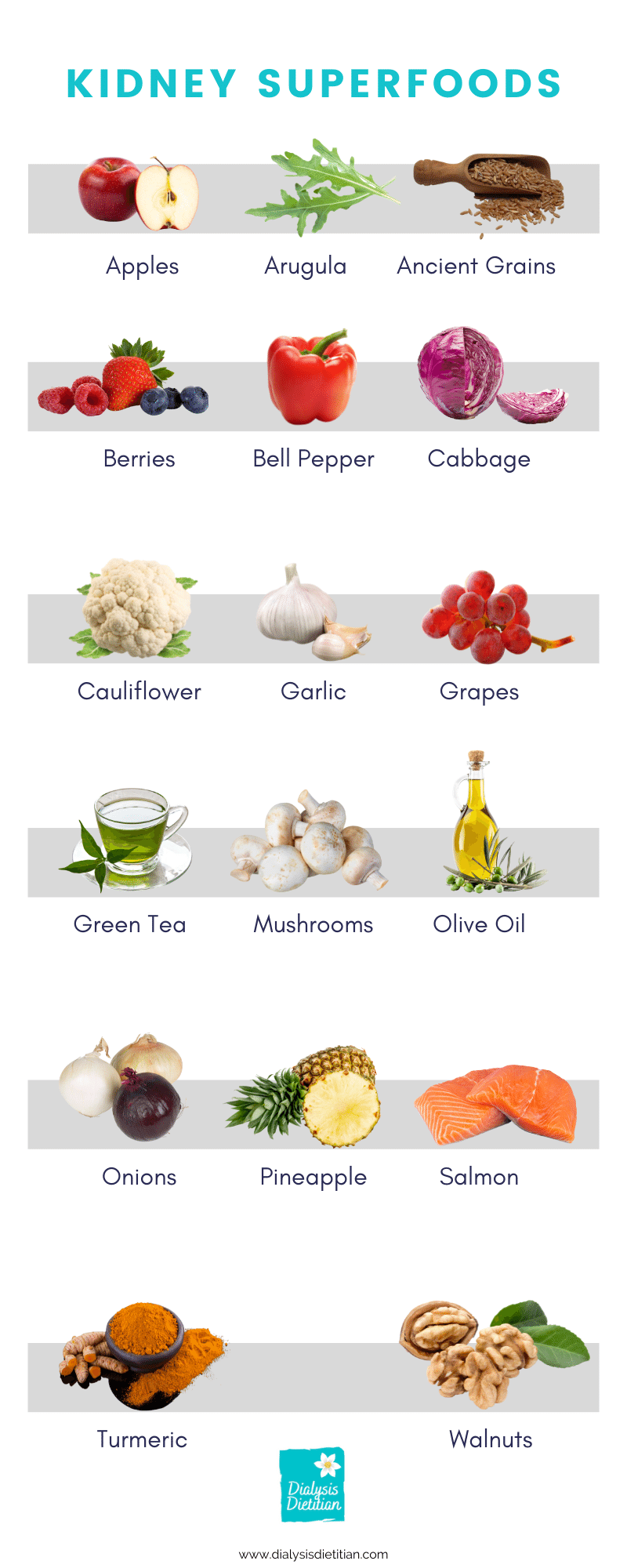 """Kidney Superfoods. A list with pictures of 17 different """"superfoods"""" that are kidney friendly. Dialysis Dietitian."""