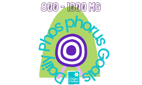 Daily Phosphorus Goals: 800 to 1000 mg. Picture of a target. Dialysis Dietitian.